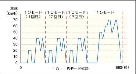 10・15モード