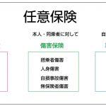 任意保険の種類と選び方のポイント